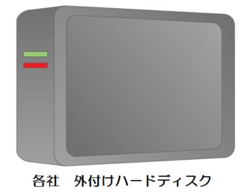 各社外付HDD 1TB USB2.0/3.0